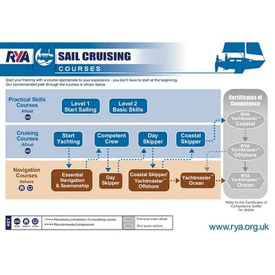 RYA Sailing school, learn to sail, yacht sail training