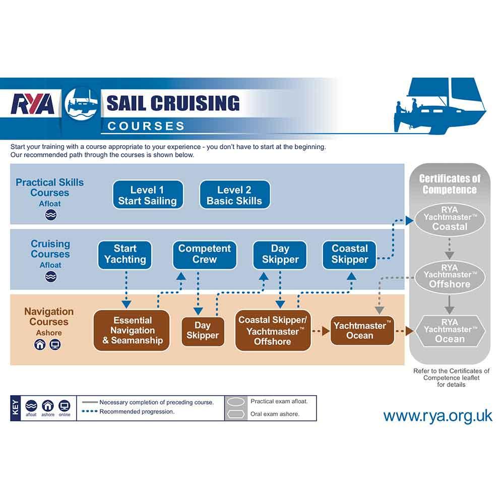 Sailing school, learn to sail, yacht sail training