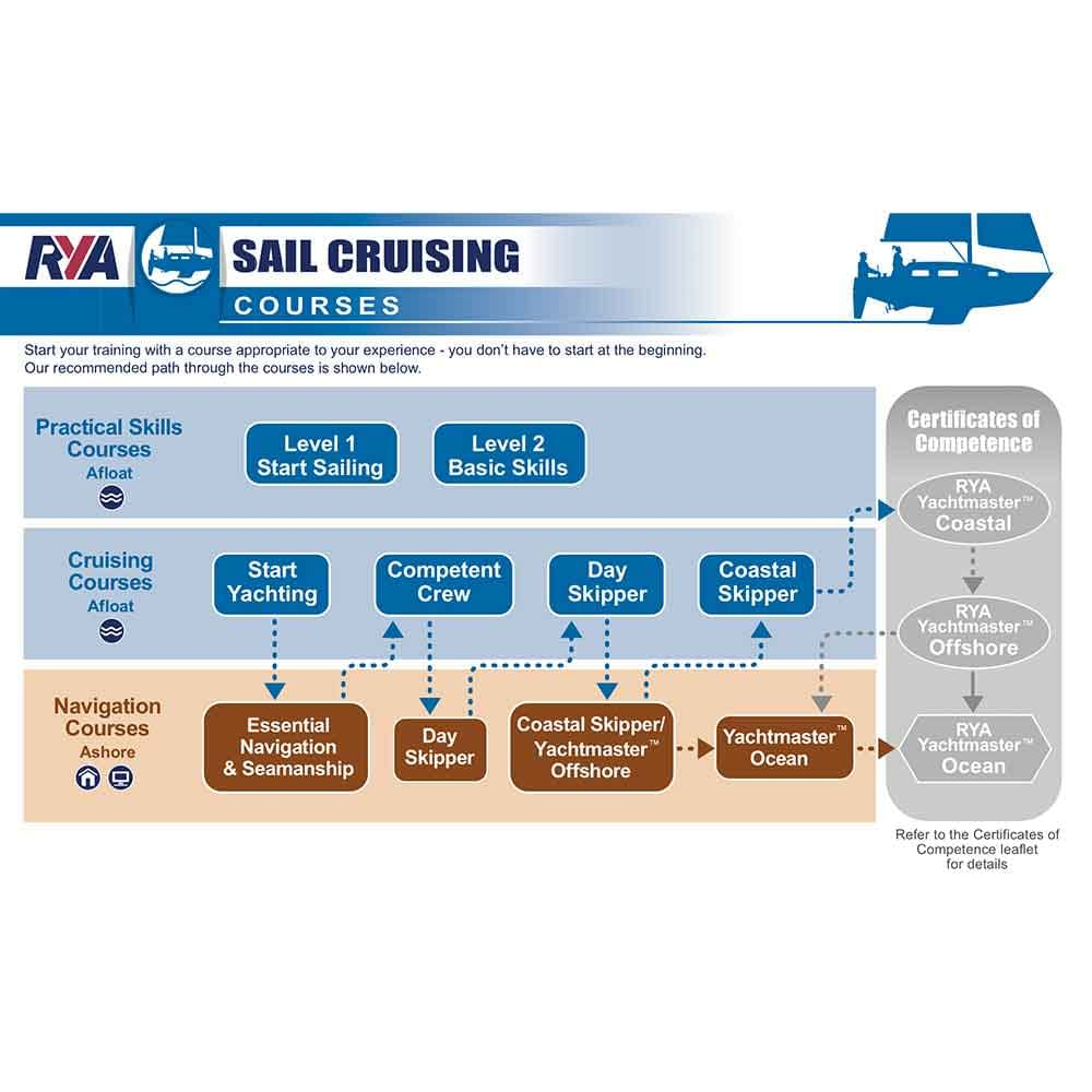 learn to sail rya sail cruising